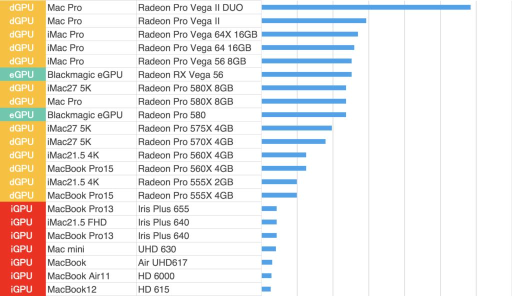 GPUベンチマーク