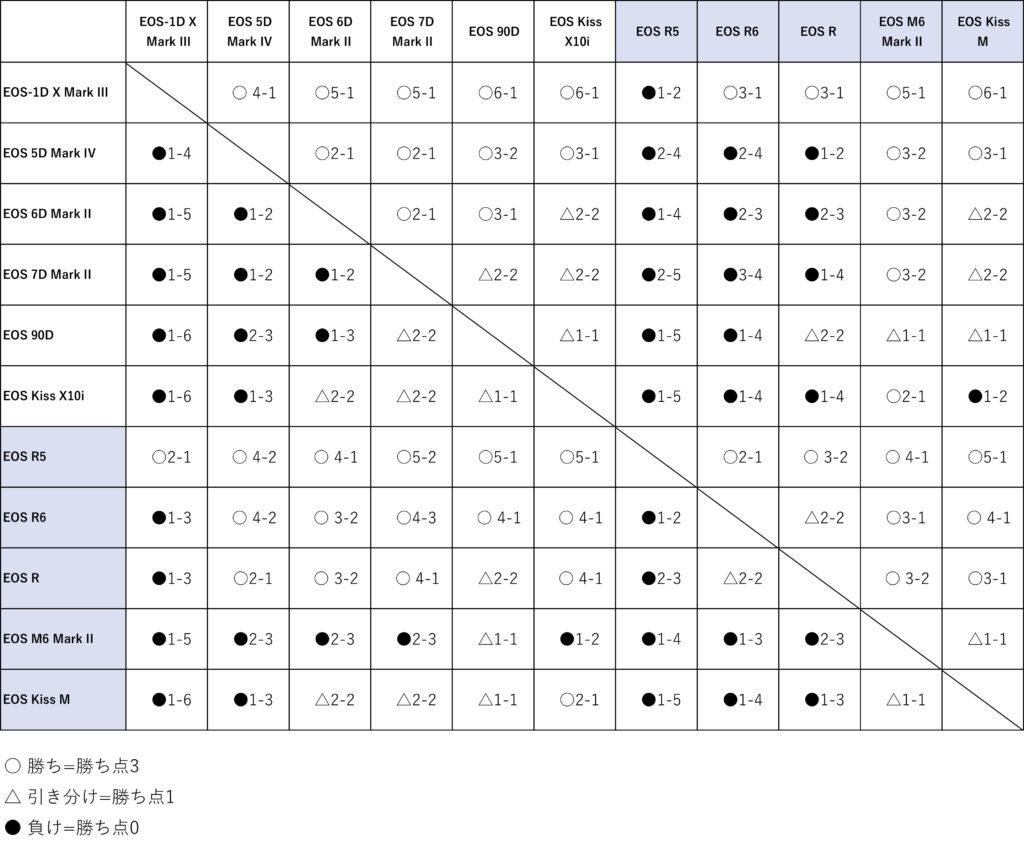 Canon EOSシリーズ比較、対戦