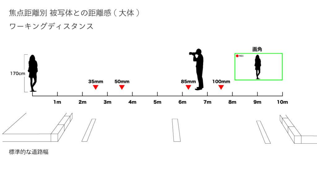 焦点距離別の被写体との距離感