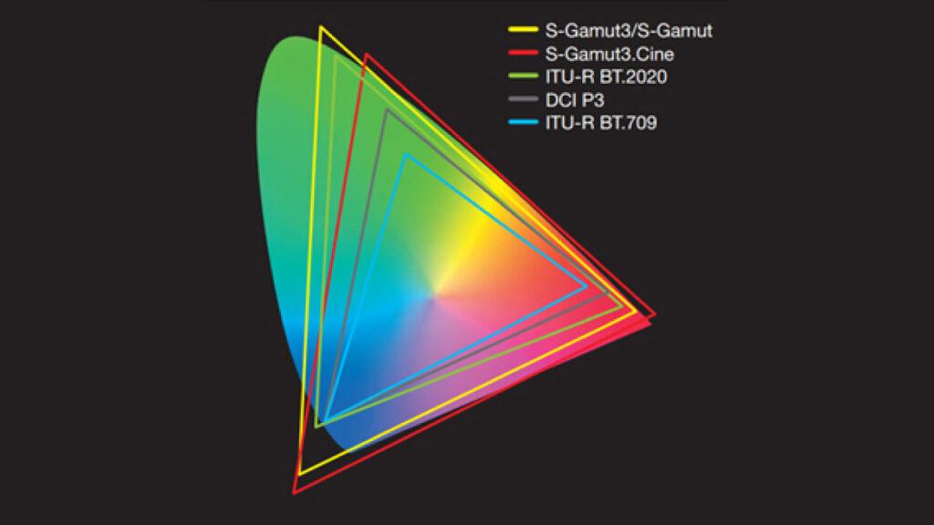 SONY:S-Logの基礎知識 カラーモード
