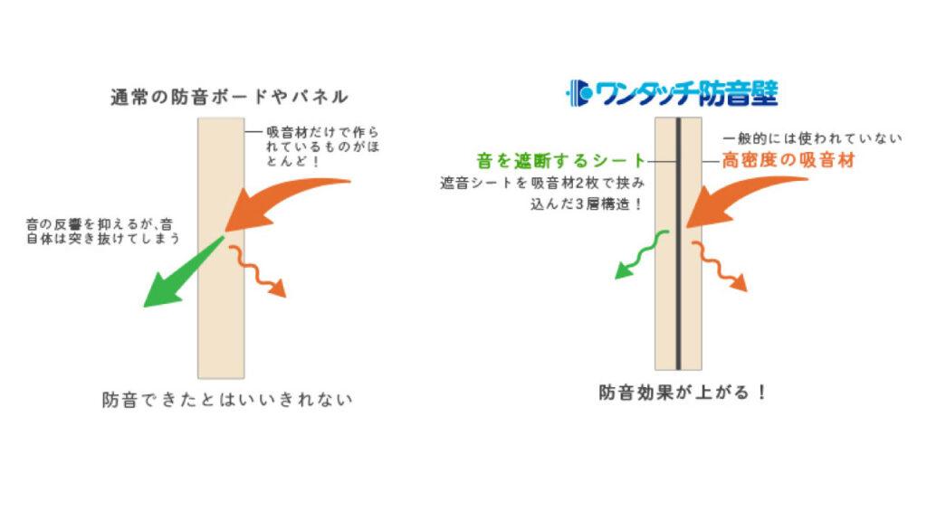 ワンタッチ防音壁